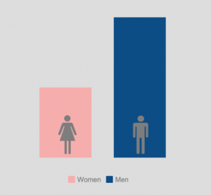 bar graph of depicting wages of women to men. The women represented in pink are far lower than the males represented in blue.